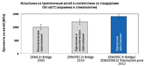 Рис. 2 Изменение прочности на изгиб заготовок-дисков из диоксида циркония с 2005 года до настоящего времени