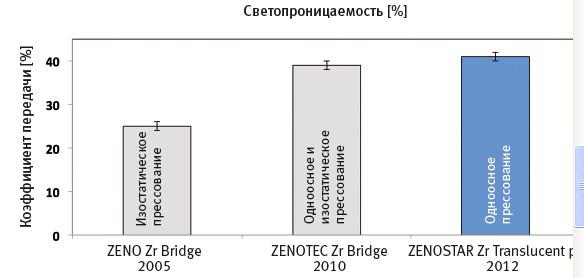 Рис. 6 Изменение светопроницаемости циркониевых заготовок-дисков с 2005 года до настоящего времени